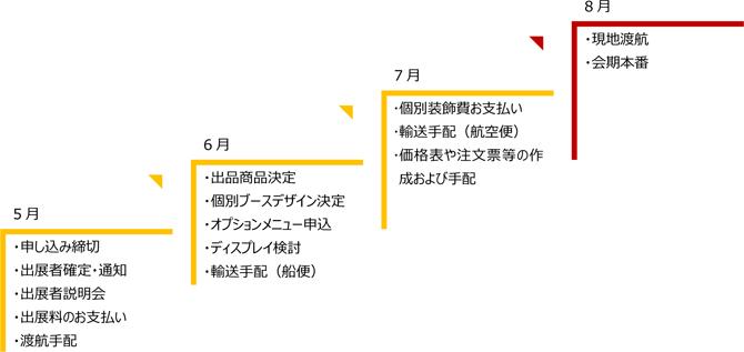 出品までの作業スケジュール